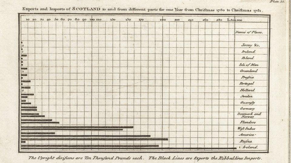 Historia pierwszych wykresów
