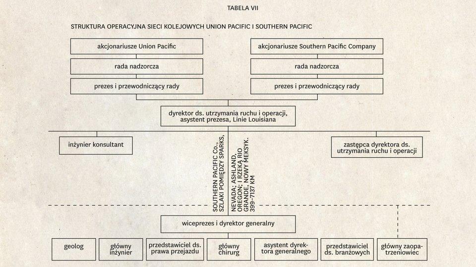 Schemat organizacyjny królujący wXX wieku