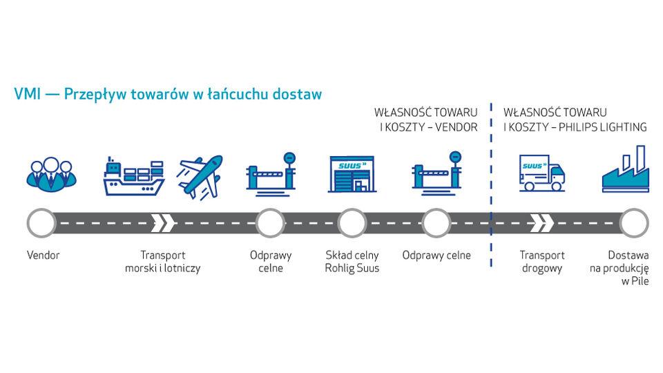 Innowacyjne rozwiązania  wlogistycznym  łańcuchu dostaw