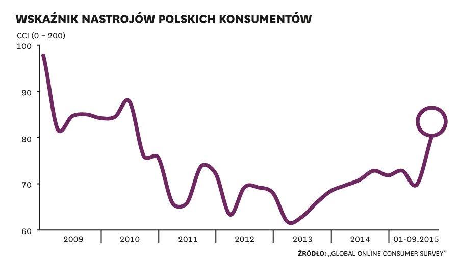 Polscy konsumenci nabierają optymizmu