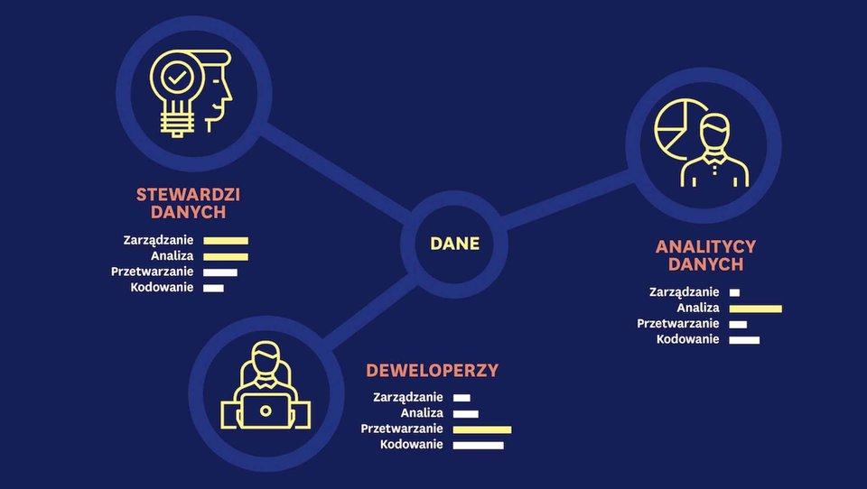 Data Management wdobie cyfryzacji. Część 2: użytkownicy ifunkcje