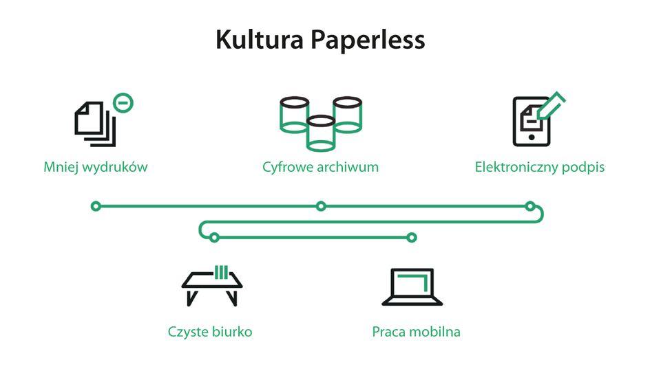 Kultura Paperless