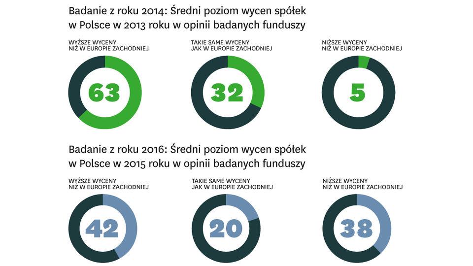 Sektory gospodarki doceniane przez fundusze inwestycyjne