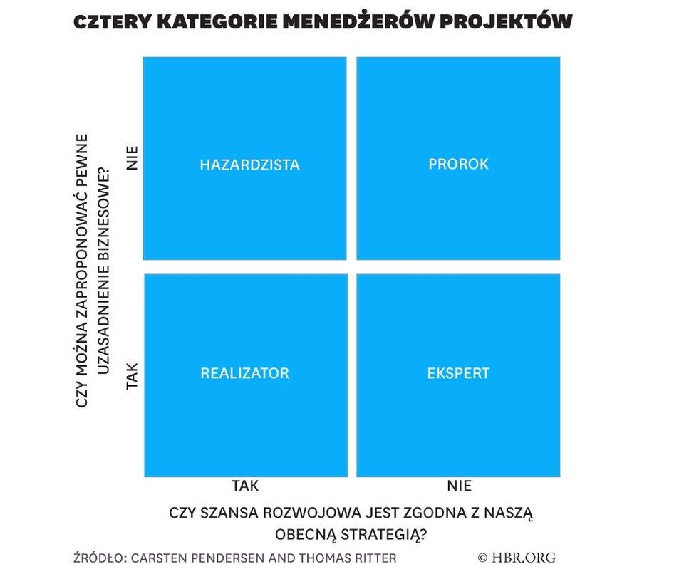 Cztery kategorie menedżerów projektów