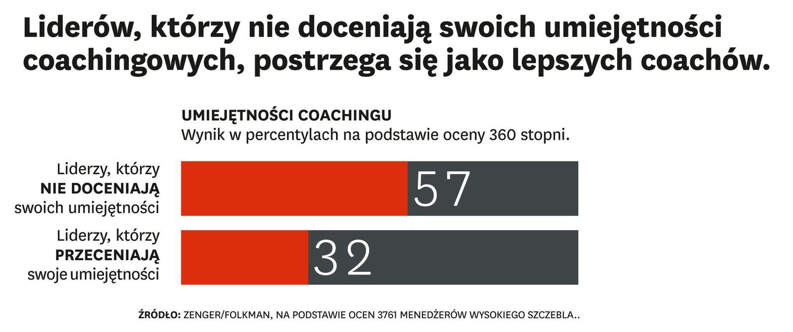Myślisz, że jesteś świetnym coachem? Prawdopodobnie się mylisz