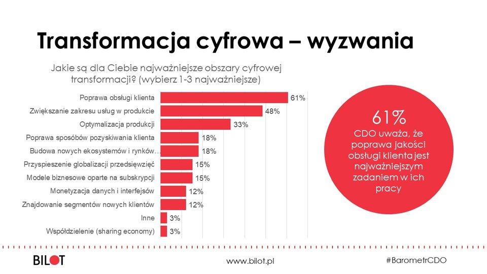 Barometr CDO: czym wpolskich firmach zajmuje się Chief Digital Officer?