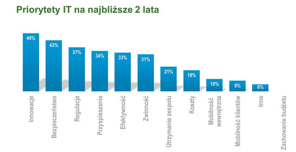 Suma wszystkich strachów CIO