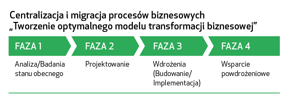 Modelowanie procesów wcentrach usług wspólnych
