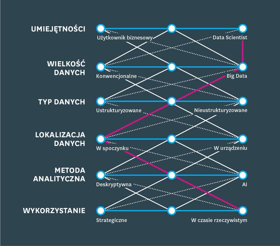Wyzwania wynikające zposzerzania analitycznego spektrum. Część 1: diagnoza
