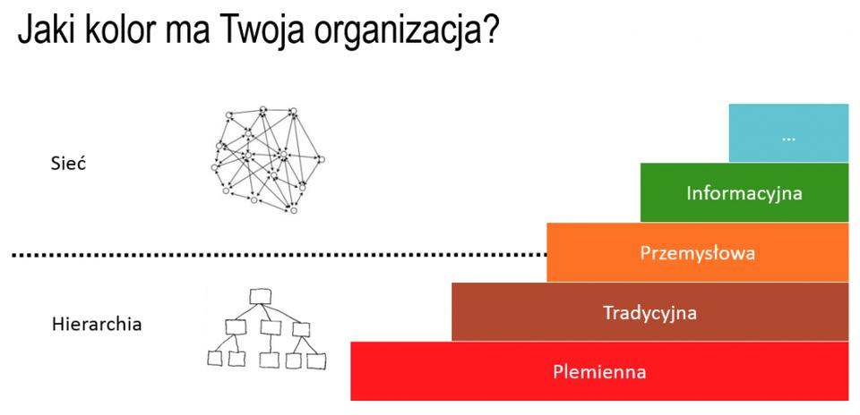 Jak zbudować inteligentną organizację?