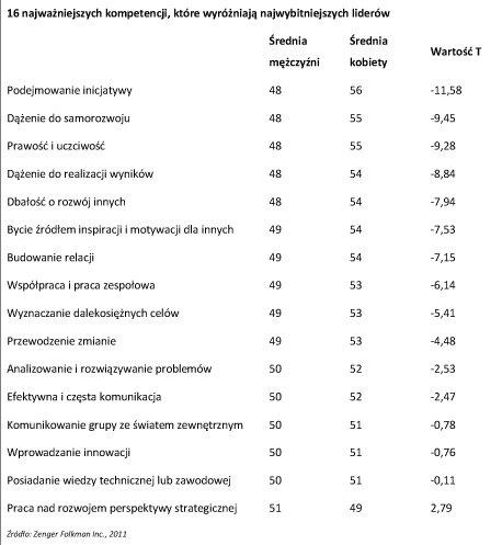 Czy kobiety są lepszymi liderami od mężczyzn?