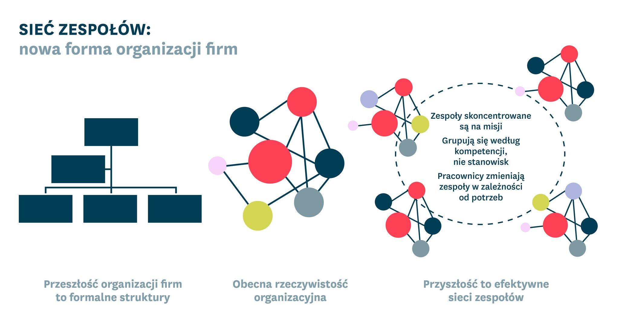 """Przyszłość to """"sieci zespołów"""". Czy twoja firma jest gotowa na organizacyjną rewolucję?"""