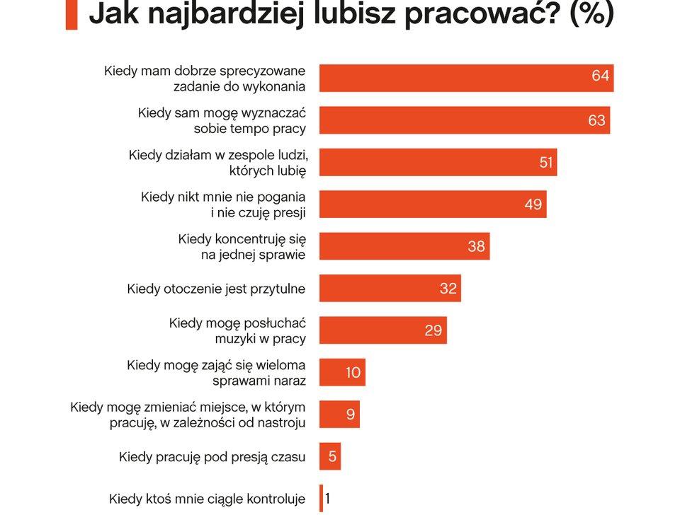 Jak pracują Polacy