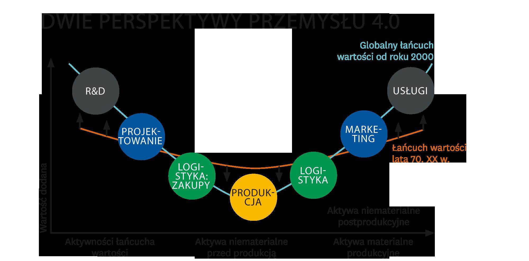 Transformacja do przemysłu 4.0