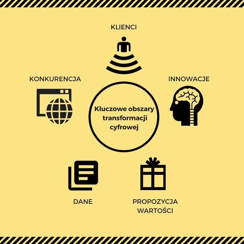 Kluczowe obszary transformacji cyfrowej