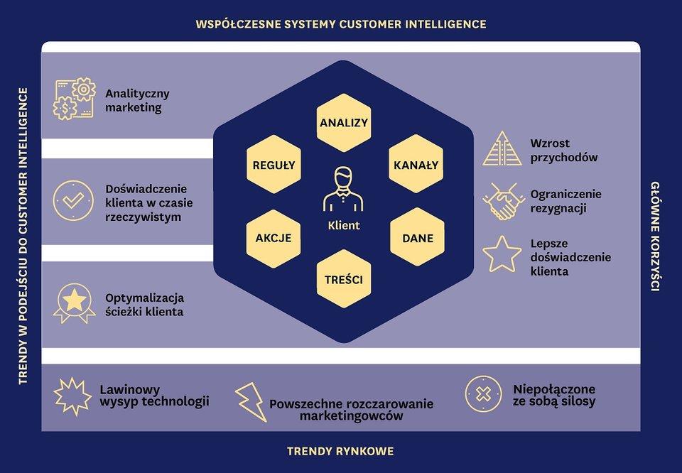 Customer Intelligence – cz. 1. Wyzwania marketingu ioczekiwania klienta