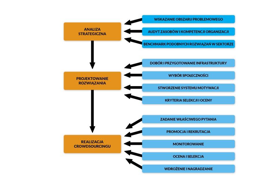 schemat uporządkowania kwestii problemowych iobszarów decyzyjnych