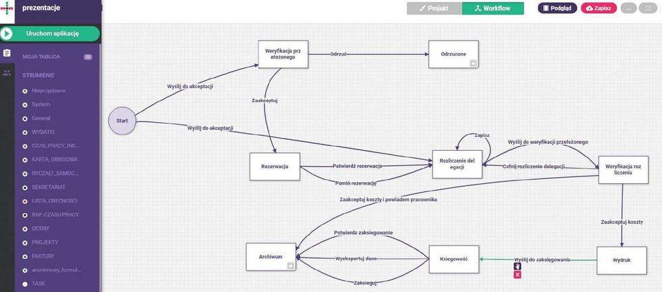 Aplikacje tworzone wQalcwise umożliwiają podgląd obiegu dokumentów (workflow), bieżący status wniosków iaktualnie przypisanego użytkownika.