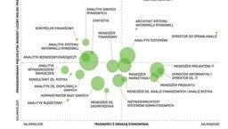 Wjaki sposób branża badania danych zmienia rynek pracy