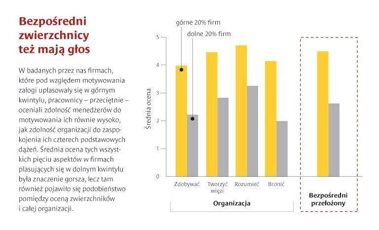 Motywacja pracowników: nowy, skuteczny model