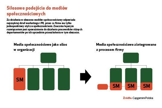 Raport zbadania: Polskie firmy wmediach społecznościowych
