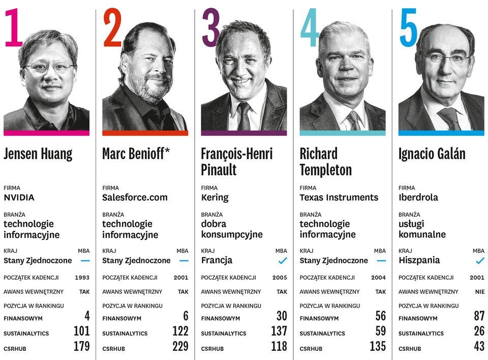 Najskuteczniejsi prezesi świata w2019 roku