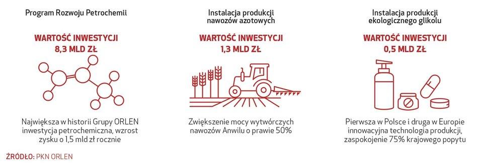 Patriotyzm gospodarczy wpływa na rozwój Polski