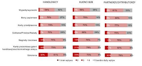 Cztery trendy, które zmienią sprzedaż B2B w2020