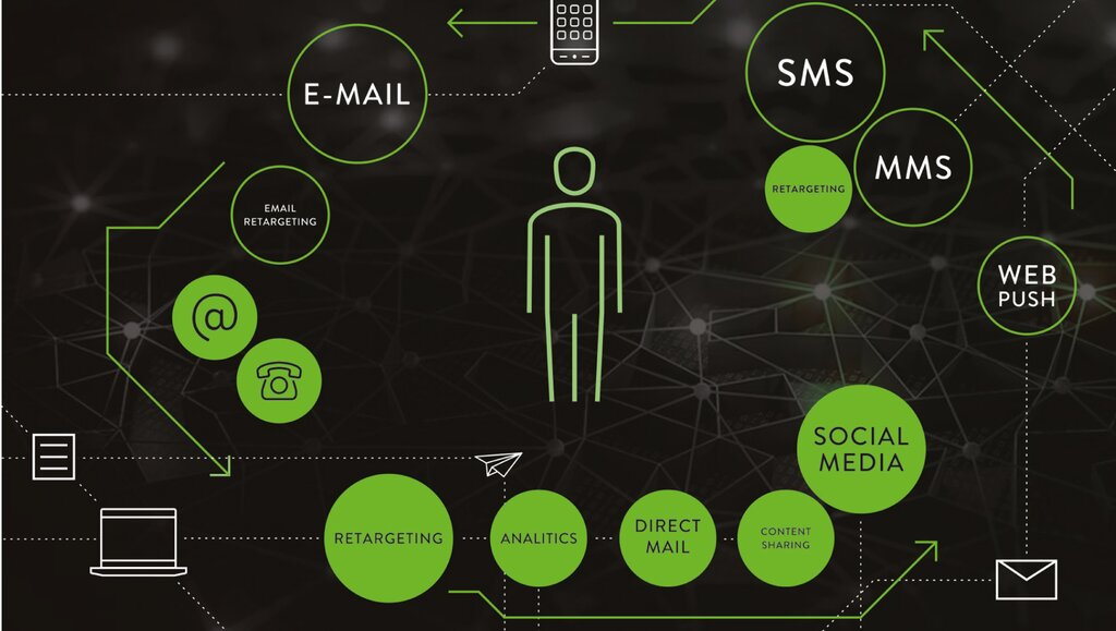 Skuteczny e-CRM wstrategii omnichannel to konieczność