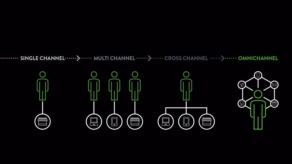 Transformacja cyfrowa: nowe kierunki wmarketingu