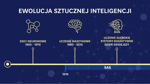 Droga do AI: czym jest dziś iczym może stać się sztuczna inteligencja?